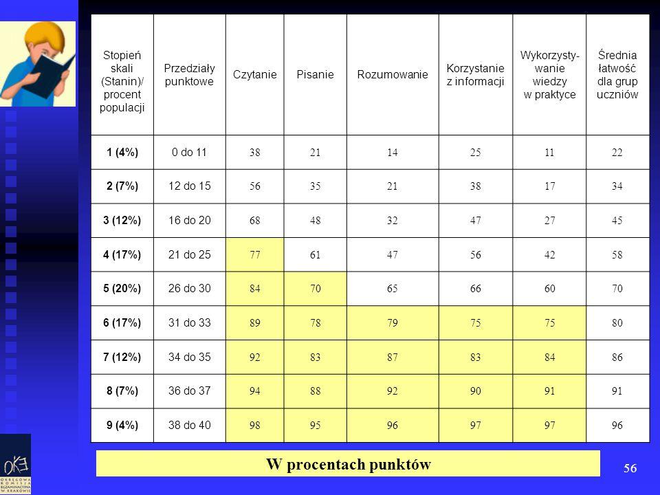 56 Tabela 15. Łatwość sprawdzanych umiejętności a wynik ucznia w skali standardowej dziewiątki Stopień skali (Stanin)/ procent populacji Przedziały pu