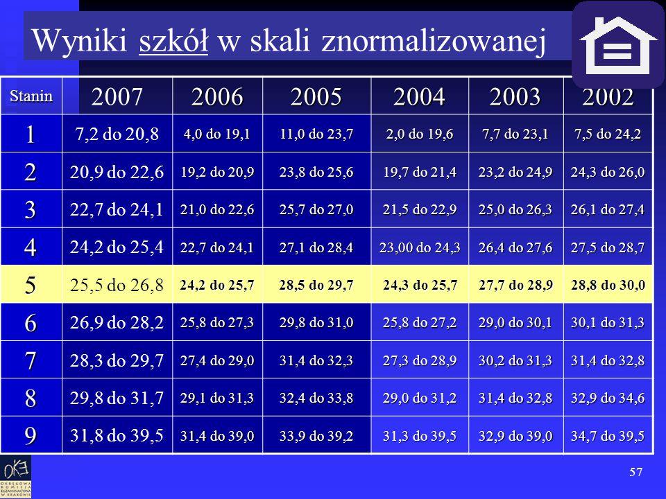 57 Wyniki szkół w skali znormalizowanej Stanin 200720062005200420032002 1 7,2 do 20,8 4,0 do 19,1 11,0 do 23,7 2,0 do 19,6 7,7 do 23,1 7,5 do 24,2 2 20,9 do 22,6 19,2 do 20,9 23,8 do 25,6 19,7 do 21,4 23,2 do 24,9 24,3 do 26,0 3 22,7 do 24,1 21,0 do 22,6 25,7 do 27,0 21,5 do 22,9 25,0 do 26,3 26,1 do 27,4 4 24,2 do 25,4 22,7 do 24,1 27,1 do 28,4 23,00 do 24,3 26,4 do 27,6 27,5 do 28,7 5 25,5 do 26,8 24,2 do 25,7 28,5 do 29,7 24,3 do 25,7 27,7 do 28,9 28,8 do 30,0 6 26,9 do 28,2 25,8 do 27,3 29,8 do 31,0 25,8 do 27,2 29,0 do 30,1 30,1 do 31,3 7 28,3 do 29,7 27,4 do 29,0 31,4 do 32,3 27,3 do 28,9 30,2 do 31,3 31,4 do 32,8 8 29,8 do 31,7 29,1 do 31,3 32,4 do 33,8 29,0 do 31,2 31,4 do 32,8 32,9 do 34,6 9 31,8 do 39,5 31,4 do 39,0 33,9 do 39,2 31,3 do 39,5 32,9 do 39,0 34,7 do 39,5