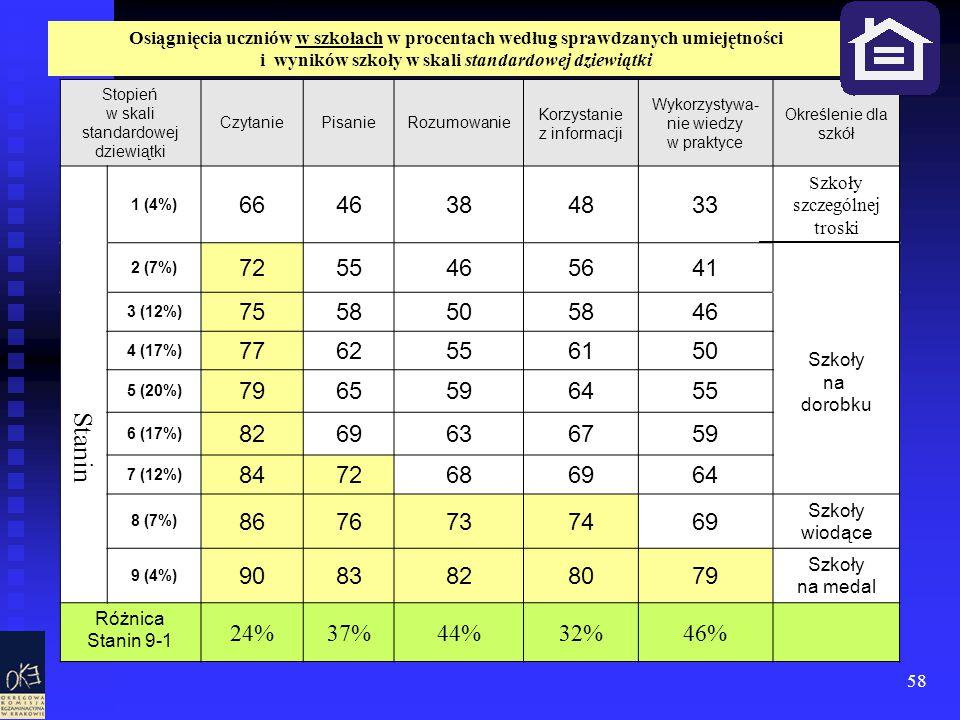 58 Stopień w skali standardowej dziewiątki CzytaniePisanieRozumowanie Korzystanie z informacji Wykorzystywa- nie wiedzy w praktyce Określenie dla szkó