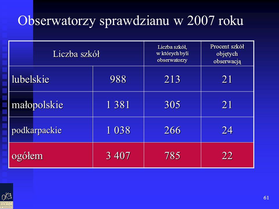 61 Liczba szkół Liczba szkół, w których byli obserwatorzy Procent szkół objętych obserwacją lubelskie98821321 małopolskie 1 381 30521 podkarpackie 1 038 26624 ogółem 3 407 78522 Obserwatorzy sprawdzianu w 2007 roku