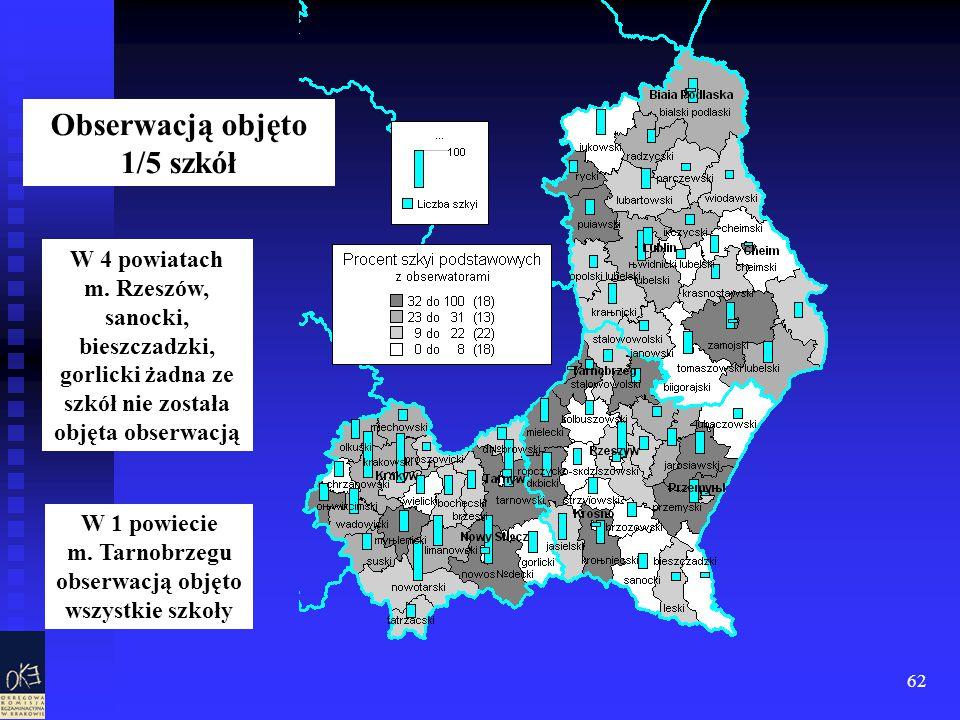 62 Obserwacją objęto 1/5 szkół W 4 powiatach m. Rzeszów, sanocki, bieszczadzki, gorlicki żadna ze szkół nie została objęta obserwacją W 1 powiecie m.