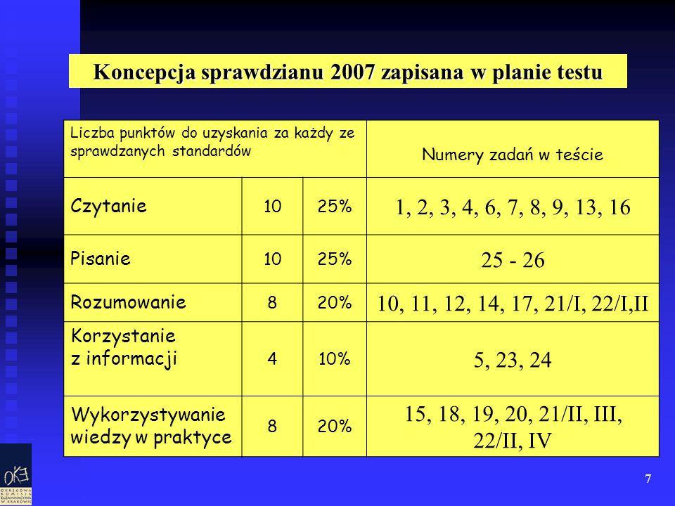 7 Liczba punktów do uzyskania za każdy ze sprawdzanych standardów Numery zadań w teście Czytanie 1025% 1, 2, 3, 4, 6, 7, 8, 9, 13, 16 Pisanie 101025% 25 - 26 Rozumowanie 820% 10, 11, 12, 14, 17, 21/I, 22/I,II Korzystanie z informacji 410% 5, 23, 24 Wykorzystywanie wiedzy w praktyce 820% 15, 18, 19, 20, 21/II, III, 22/II, IV Koncepcja sprawdzianu 2007 zapisana w planie testu