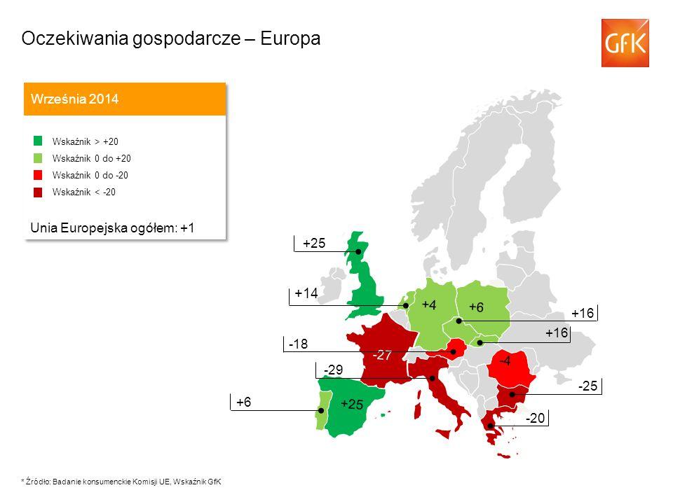 +14 Września 2014 Wskaźnik > +20 Wskaźnik 0 do +20 Wskaźnik 0 do -20 Wskaźnik < -20 Unia Europejska ogółem: +1 Wskaźnik > +20 Wskaźnik 0 do +20 Wskaźnik 0 do -20 Wskaźnik < -20 Unia Europejska ogółem: +1 -43 +16 -18 -29 +25 +6 -25 -20 -4 -27 +6 +4 +25 +16 Oczekiwania gospodarcze – Europa * Źródło: Badanie konsumenckie Komisji UE, Wskaźnik GfK