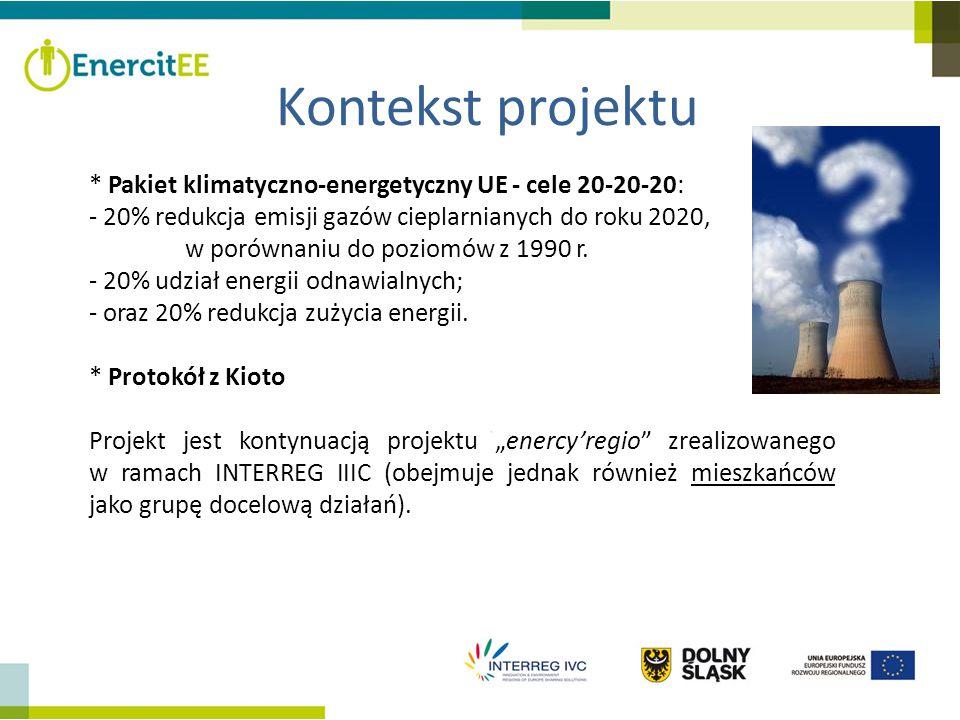 Kontekst projektu * Pakiet klimatyczno-energetyczny UE - cele 20-20-20: - 20% redukcja emisji gazów cieplarnianych do roku 2020, w porównaniu do pozio