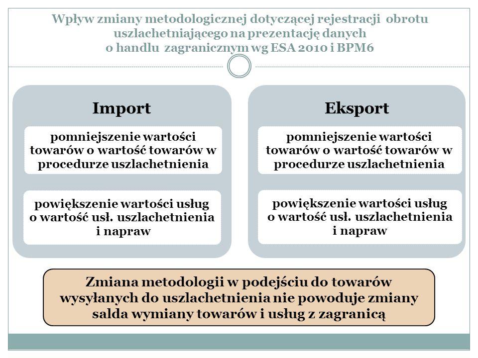 Wpływ zmiany metodologicznej dotyczącej rejestracji obrotu uszlachetniającego na prezentację danych o handlu zagranicznym wg ESA 2010 i BPM6 Import po