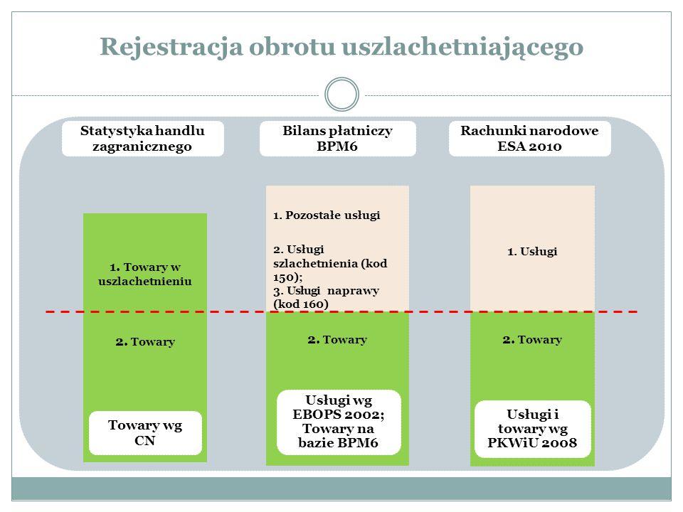 Rejestracja obrotu uszlachetniającego Statystyka handlu zagranicznego Bilans płatniczy BPM6 Rachunki narodowe ESA 2010 2. Towary 2. Usługi szlachetnie