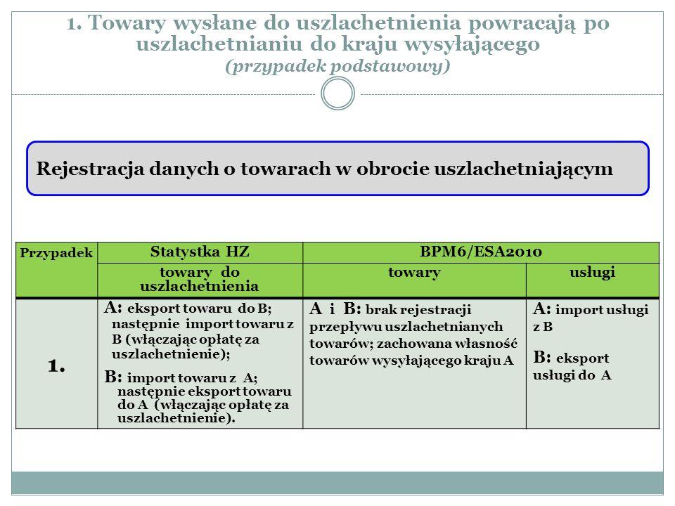 1. Towary wysłane do uszlachetnienia powracają po uszlachetnianiu do kraju wysyłającego (przypadek podstawowy) Przypadek Statystka HZBPM6/ESA2010 towa