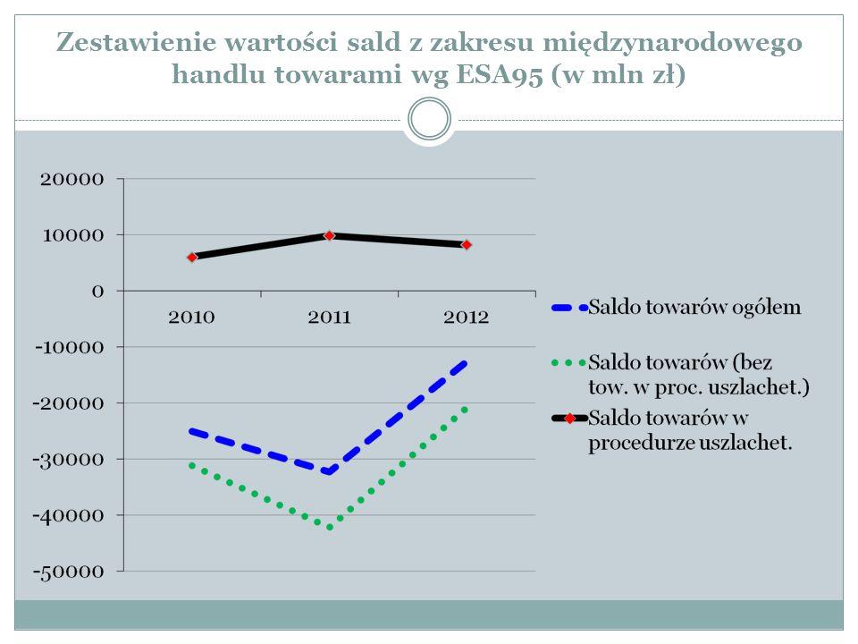 Zestawienie wartości sald z zakresu międzynarodowego handlu towarami wg ESA95 (w mln zł)