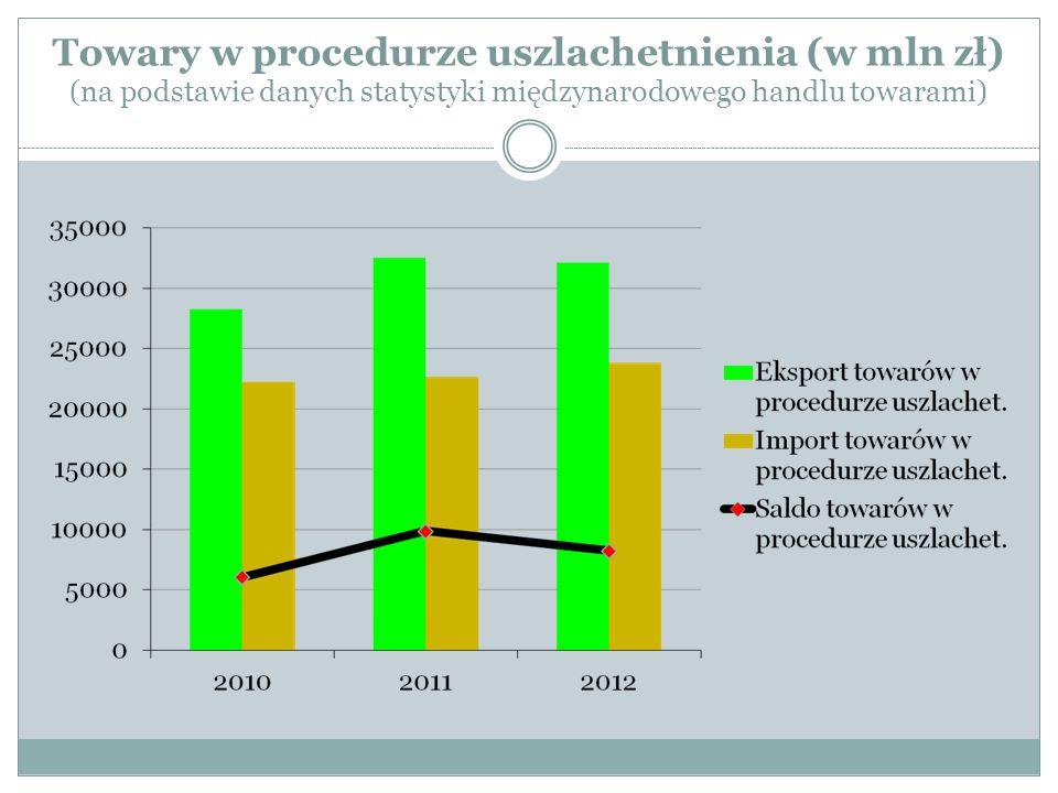 Towary w procedurze uszlachetnienia (w mln zł) (na podstawie danych statystyki międzynarodowego handlu towarami)