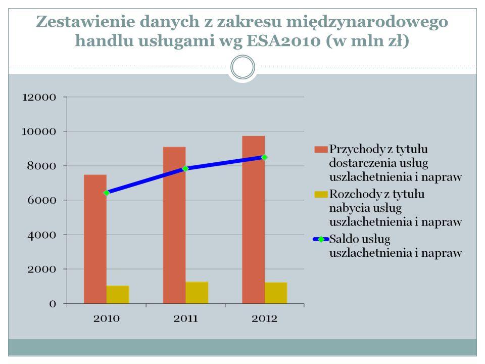 Zestawienie danych z zakresu międzynarodowego handlu usługami wg ESA2010 (w mln zł)