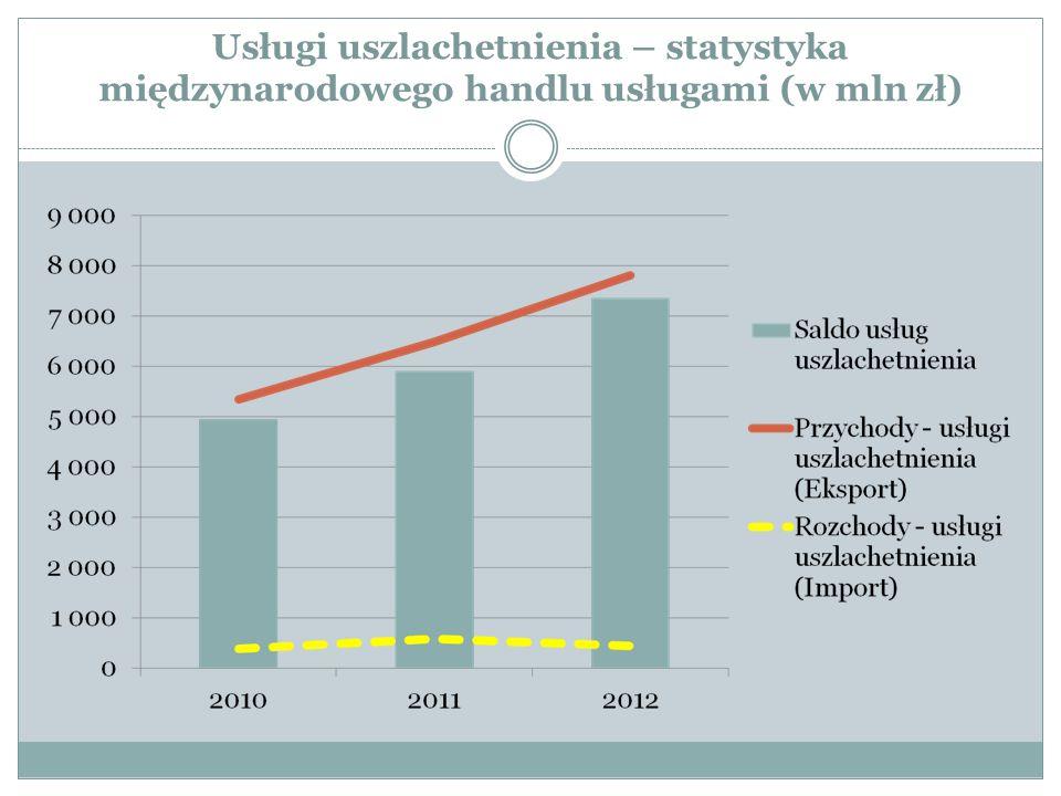 Usługi uszlachetnienia – statystyka międzynarodowego handlu usługami (w mln zł)