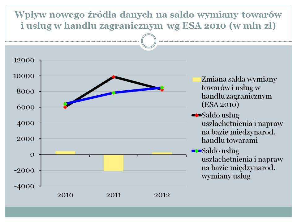 Wpływ nowego źródła danych na saldo wymiany towarów i usług w handlu zagranicznym wg ESA 2010 (w mln zł)