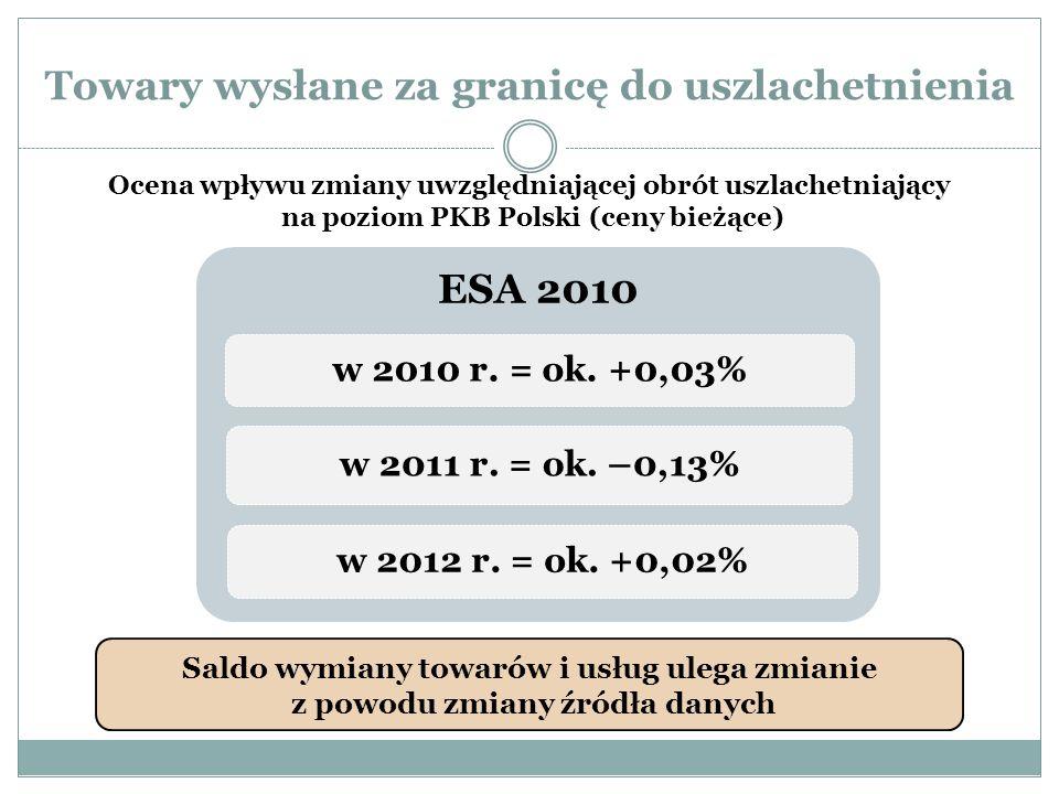 Towary wysłane za granicę do uszlachetnienia Ocena wpływu zmiany uwzględniającej obrót uszlachetniający na poziom PKB Polski (ceny bieżące) ESA 2010 w