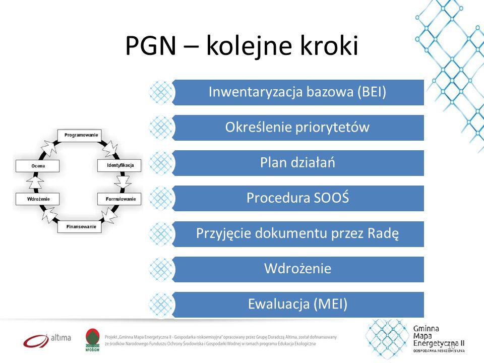 PGN – kolejne kroki 10 Inwentaryzacja bazowa (BEI) Określenie priorytetów Plan działań Procedura SOOŚ Przyjęcie dokumentu przez Radę Wdrożenie Ewaluacja (MEI)