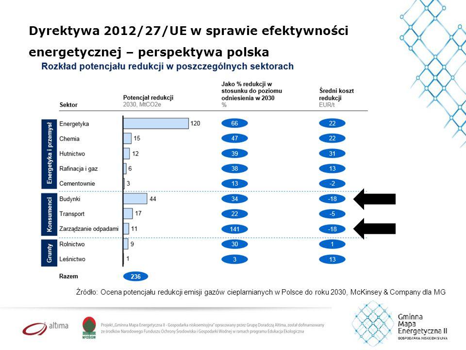Dyrektywa 2012/27/UE w sprawie efektywności energetycznej – perspektywa polska Źródło: Ocena potencjału redukcji emisji gazów cieplarnianych w Polsce do roku 2030, McKinsey & Company dla MG