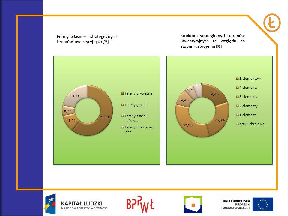 Formy własności strategicznych terenów inwestycyjnych [%] Struktura strategicznych terenów inwestycyjnych ze względu na stopień uzbrojenia [%]