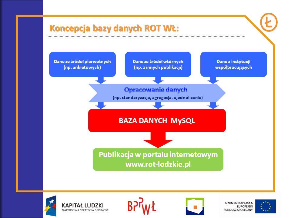Koncepcja bazy danych ROT WŁ: BAZA DANYCH MySQL Dane ze źródeł pierwotnych (np. ankietowych) Dane ze źródeł wtórnych (np. z innych publikacji) Dane z
