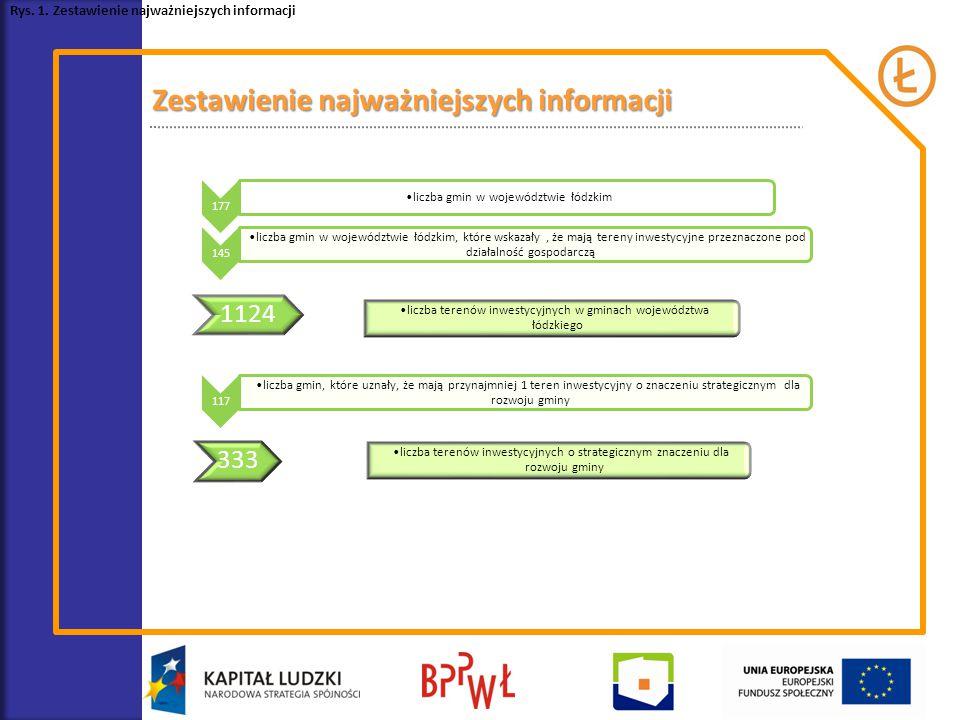 Rys. 1. Zestawienie najważniejszych informacji 177 liczba gmin w województwie łódzkim 145 liczba gmin w województwie łódzkim, które wskazały, że mają