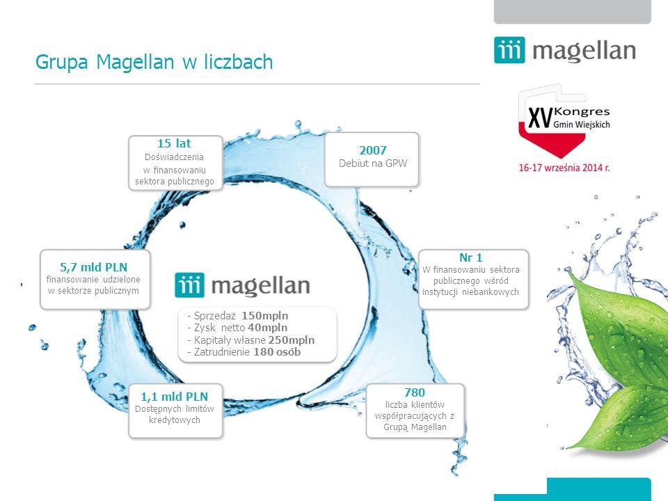 Grupa Magellan w liczbach 15 lat Doświadczenia w finansowaniu sektora publicznego Nr 1 W finansowaniu sektora publicznego wśród instytucji niebankowyc