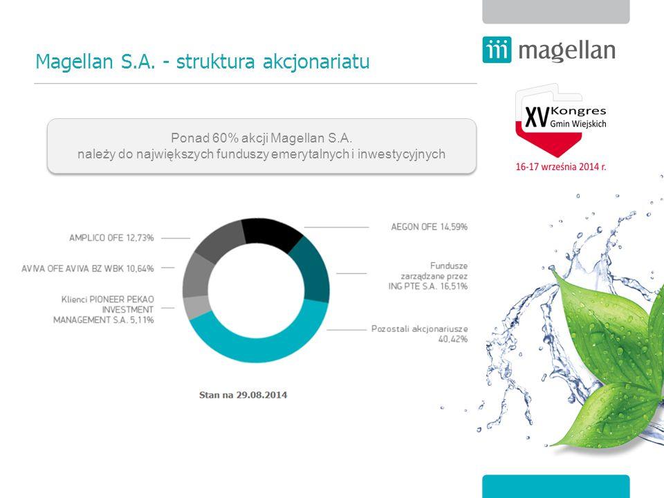 Magellan S.A. - struktura akcjonariatu Ponad 60% akcji Magellan S.A. należy do największych funduszy emerytalnych i inwestycyjnych
