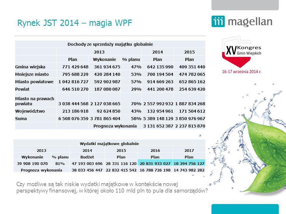 Rynek JST 2014 – magia WPF Dochody ze sprzedaży majątku globalnie 201320142015 PlanWykonanie% planuPlan Gmina wiejska771 429 648361 934 67547%642 135