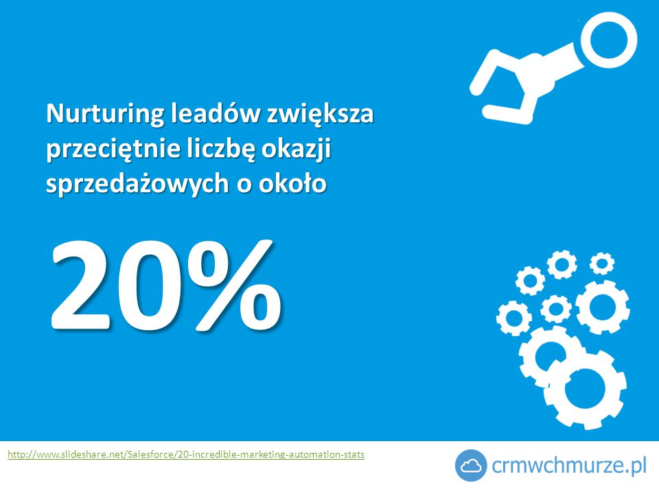 Nurturing leadów zwiększa przeciętnie liczbę okazji sprzedażowych o około 20% http://www.slideshare.net/Salesforce/20-incredible-marketing-automation-