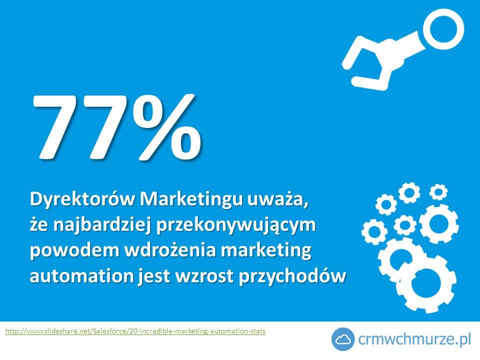 77% Dyrektorów Marketingu uważa, że najbardziej przekonywującym powodem wdrożenia marketing automation jest wzrost przychodów http://www.slideshare.net/Salesforce/20-incredible-marketing-automation-stats