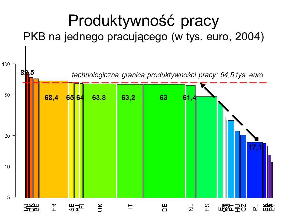 20/02/2007Marcin Gomułka, Szkoła Główna Handlowa, © 2007 6 technologiczna granica produktywności pracy: 64,5 tys.