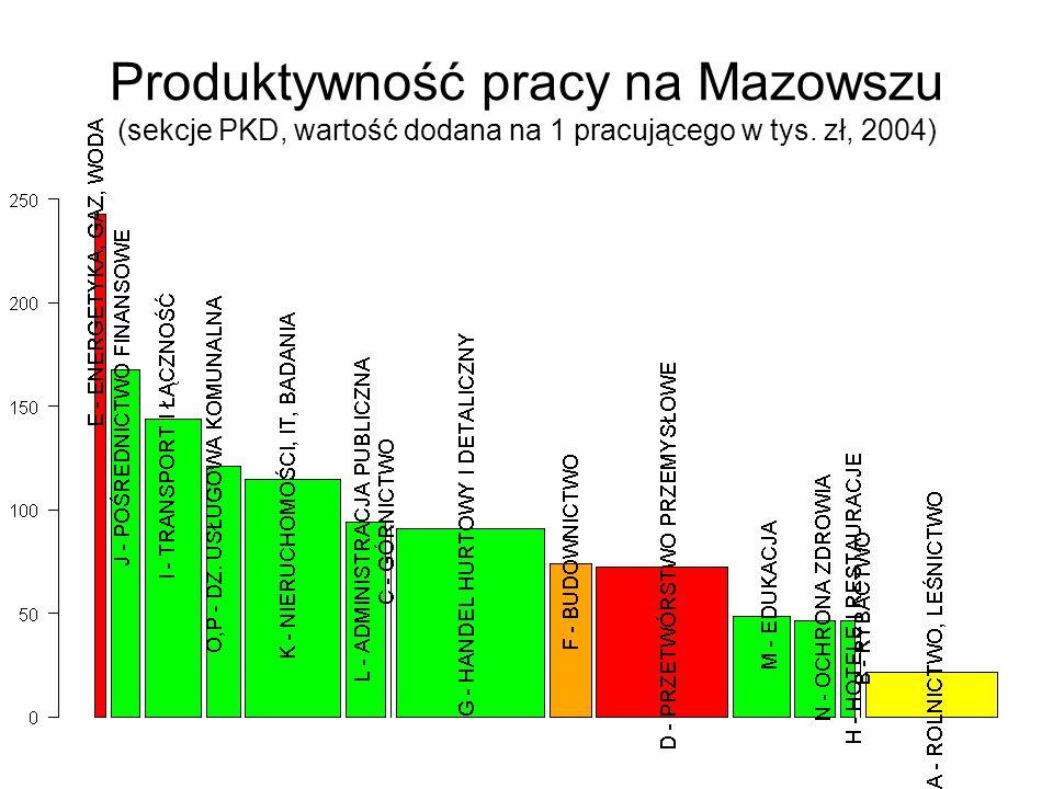 20/02/2007Marcin Gomułka, Szkoła Główna Handlowa, © 2007 8 Produktywność pracy na Mazowszu (sekcje PKD, wartość dodana na 1 pracującego w tys.