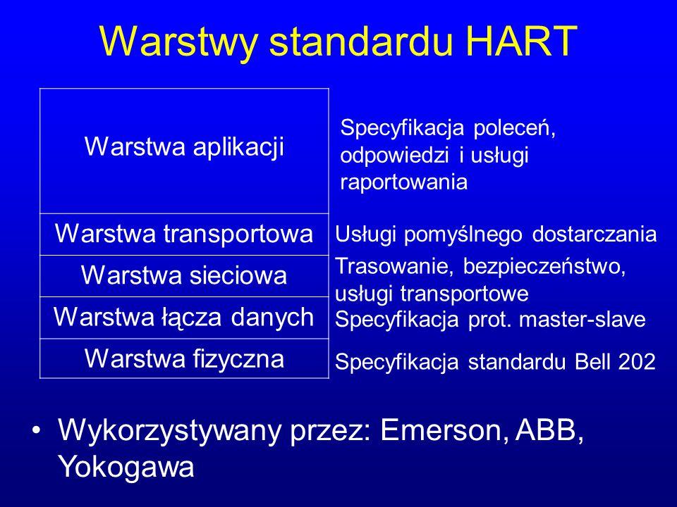 Warstwy standardu HART Wykorzystywany przez: Emerson, ABB, Yokogawa Warstwa aplikacji Warstwa transportowa Warstwa sieciowa Warstwa łącza danych Warst