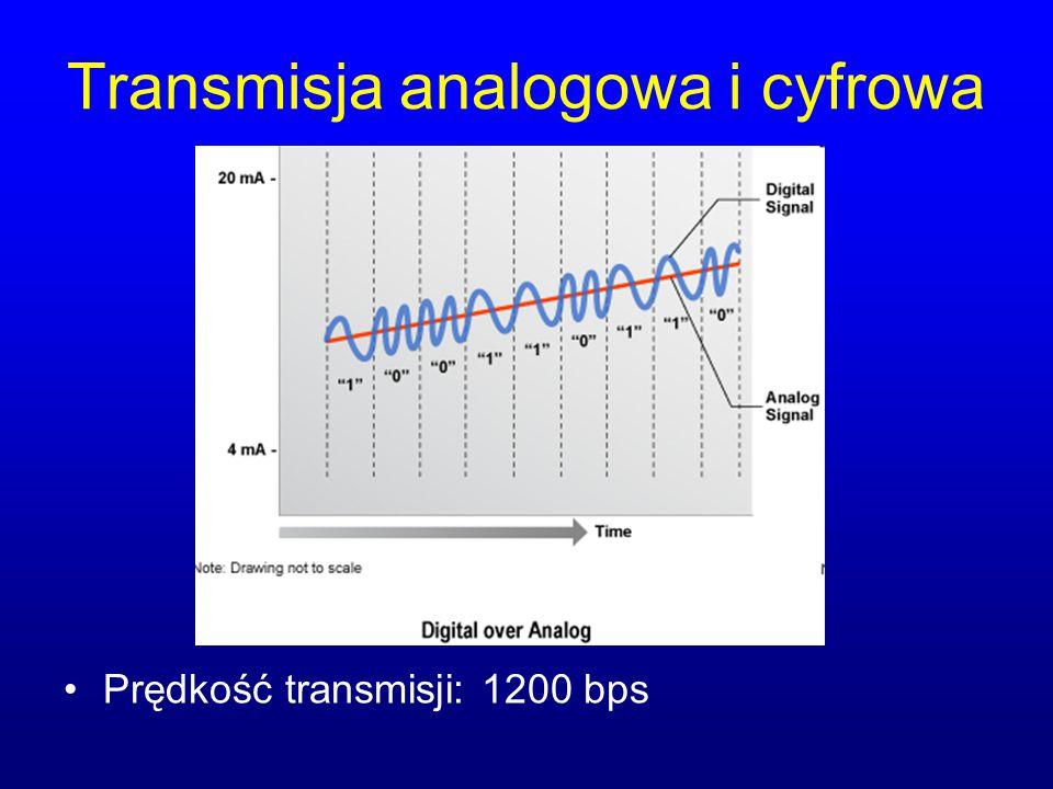Transmisja analogowa i cyfrowa Prędkość transmisji: 1200 bps