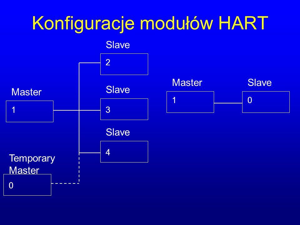 Konfiguracje modułów HART 1 Master Slave 2 3 4 1 MasterSlave 0 Temporary Master 0