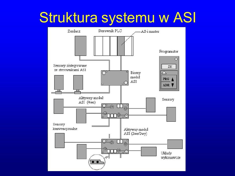 Struktura systemu w ASI