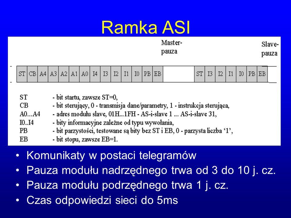 Ramka ASI Komunikaty w postaci telegramów Pauza modułu nadrzędnego trwa od 3 do 10 j. cz. Pauza modułu podrzędnego trwa 1 j. cz. Czas odpowiedzi sieci