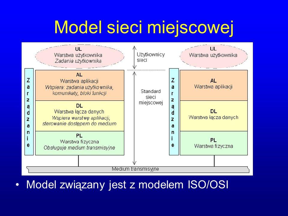 Model sieci miejscowej Model związany jest z modelem ISO/OSI