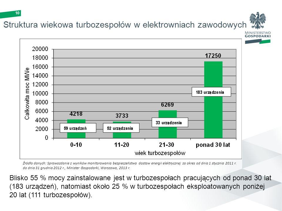 10 Struktura wiekowa turbozespołów w elektrowniach zawodowych Źródło danych: Sprawozdanie z wyników monitorowania bezpieczeństwa dostaw energii elektr