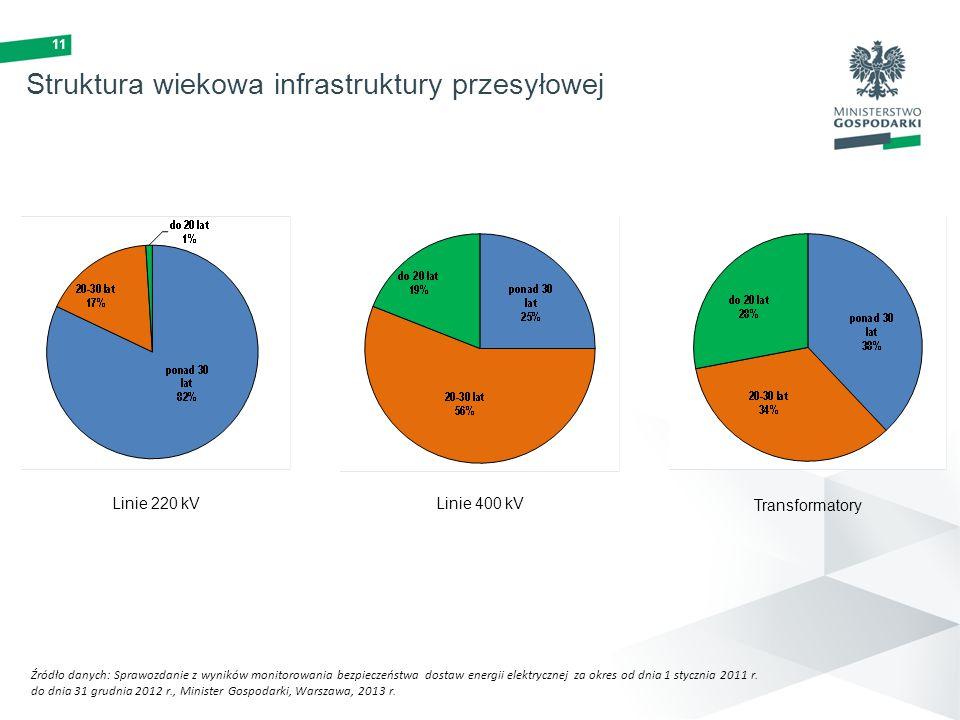 11 Struktura wiekowa infrastruktury przesyłowej Źródło danych: Sprawozdanie z wyników monitorowania bezpieczeństwa dostaw energii elektrycznej za okre