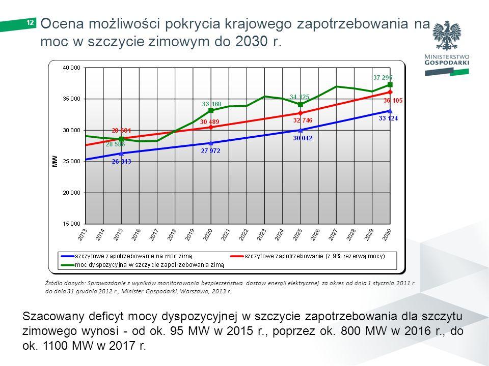 12 Ocena możliwości pokrycia krajowego zapotrzebowania na moc w szczycie zimowym do 2030 r. Szacowany deficyt mocy dyspozycyjnej w szczycie zapotrzebo