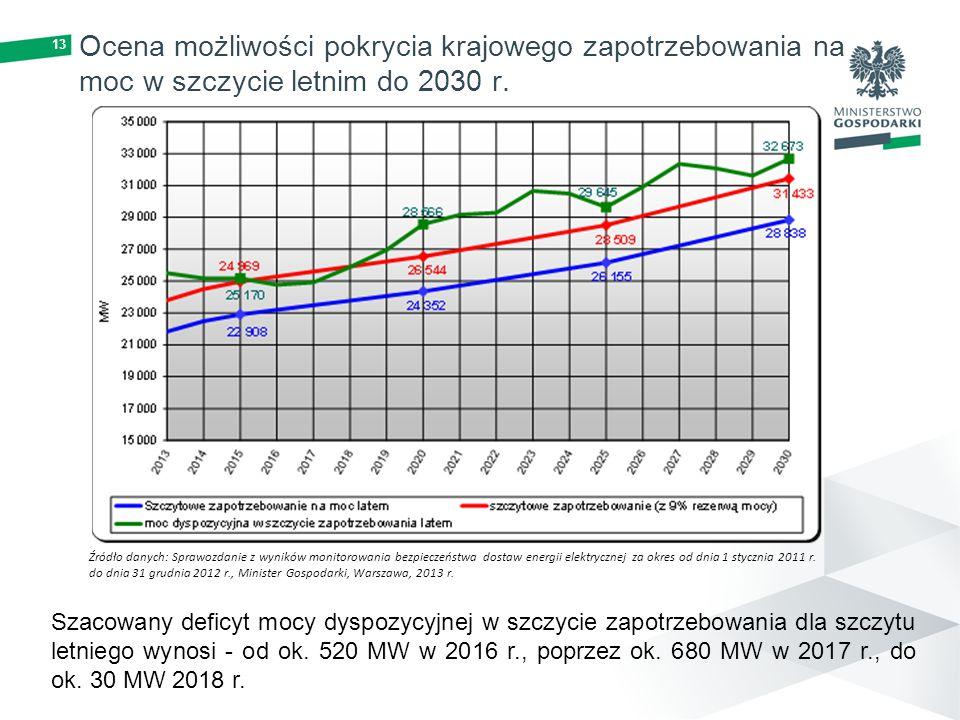 13 Ocena możliwości pokrycia krajowego zapotrzebowania na moc w szczycie letnim do 2030 r. Źródło danych: Sprawozdanie z wyników monitorowania bezpiec