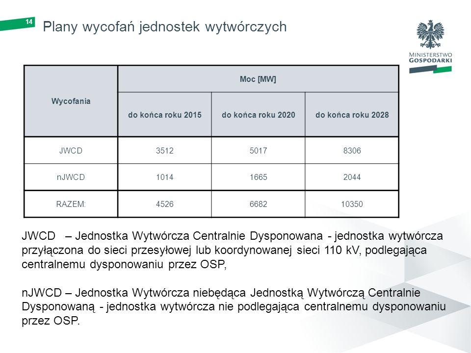 14 Plany wycofań jednostek wytwórczych Wycofania Moc [MW] do końca roku 2015do końca roku 2020do końca roku 2028 JWCD351250178306 nJWCD101416652044 RA