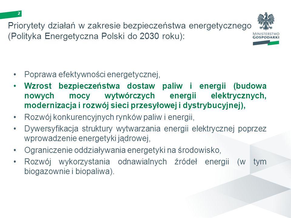 2 Priorytety działań w zakresie bezpieczeństwa energetycznego (Polityka Energetyczna Polski do 2030 roku): Poprawa efektywności energetycznej, Wzrost