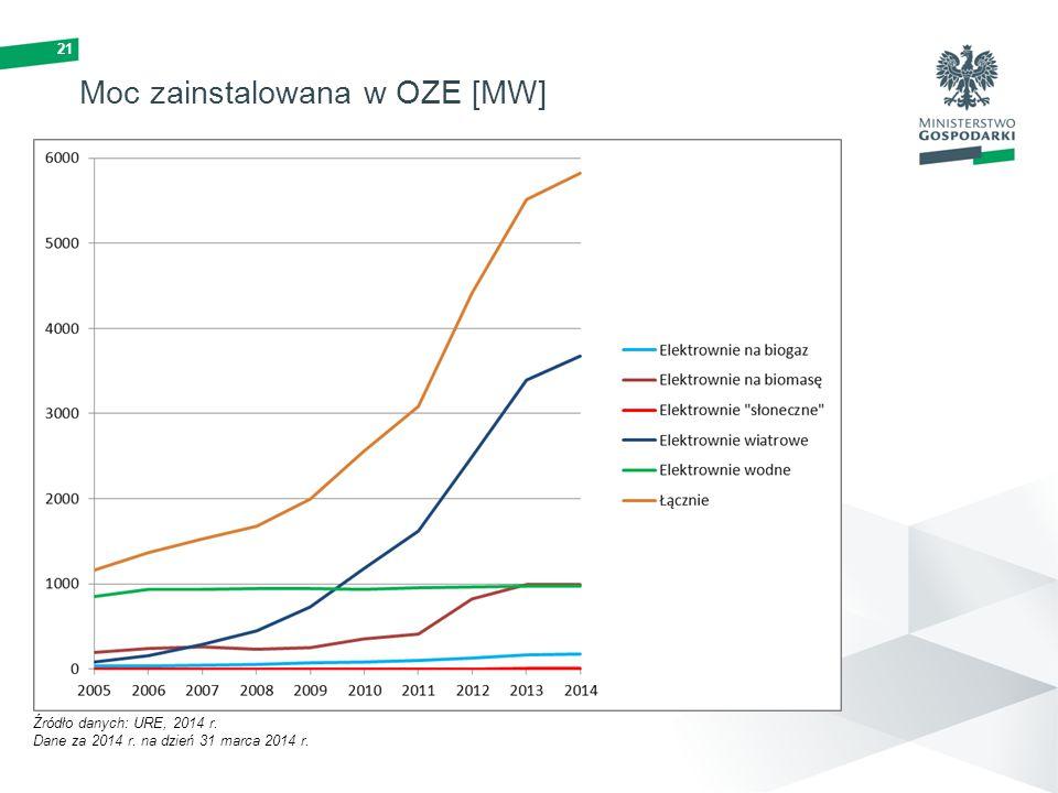 21 Moc zainstalowana w OZE [MW] Źródło danych: URE, 2014 r. Dane za 2014 r. na dzień 31 marca 2014 r.
