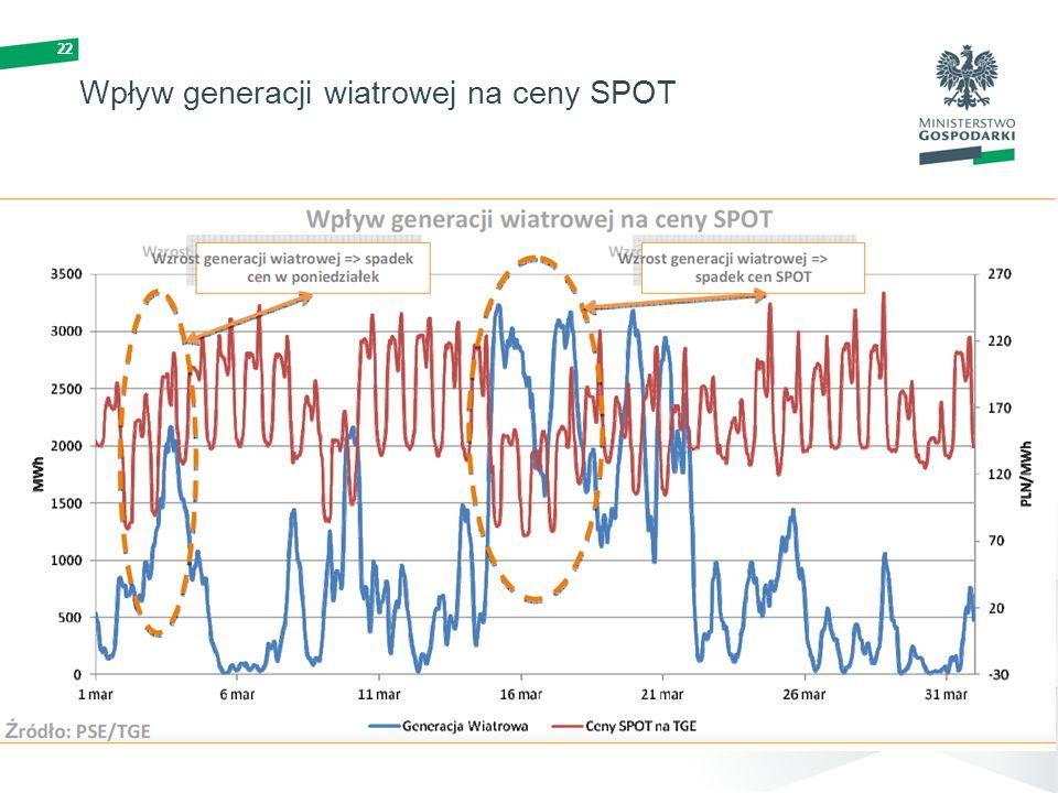 22 Wpływ generacji wiatrowej na ceny SPOT
