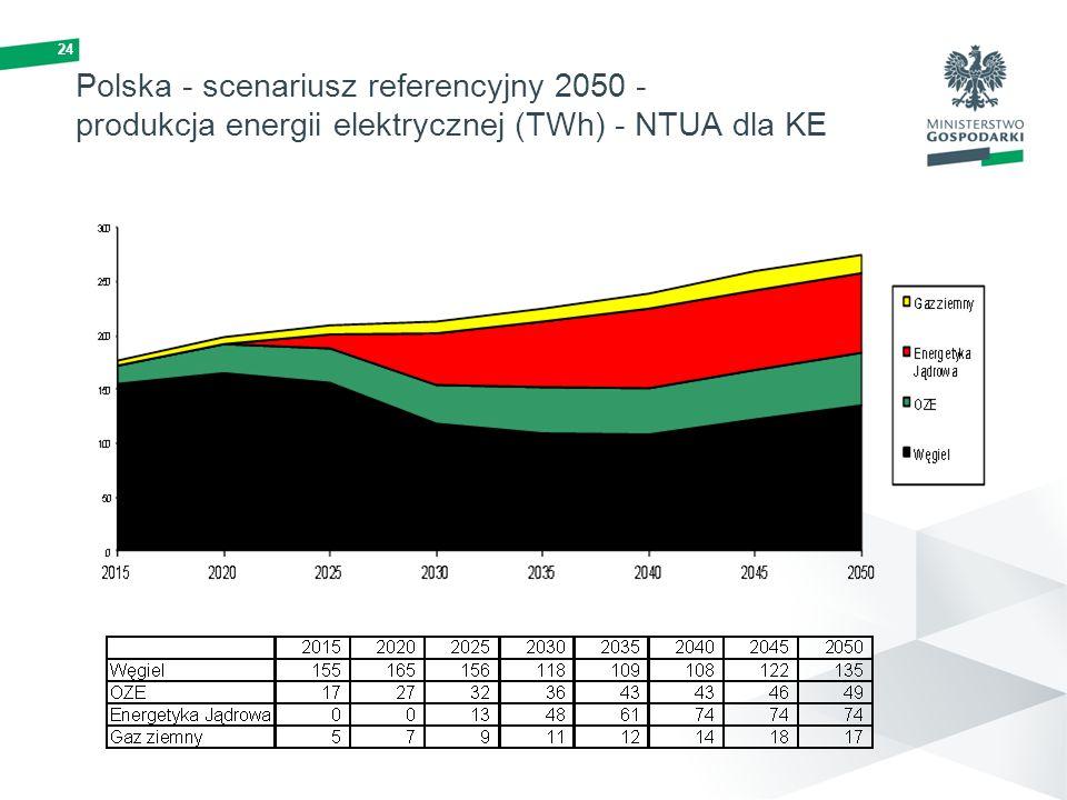 24 Polska - scenariusz referencyjny 2050 - produkcja energii elektrycznej (TWh) - NTUA dla KE
