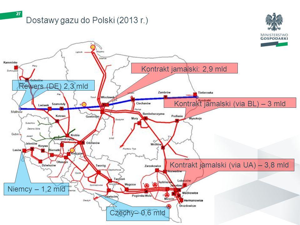 27 Kontrakt jamalski: 2,9 mld Kontrakt jamalski (via UA) – 3,8 mld Kontrakt jamalski (via BL) – 3 mld Niemcy – 1,2 mld Czechy– 0,6 mld Dostawy gazu do