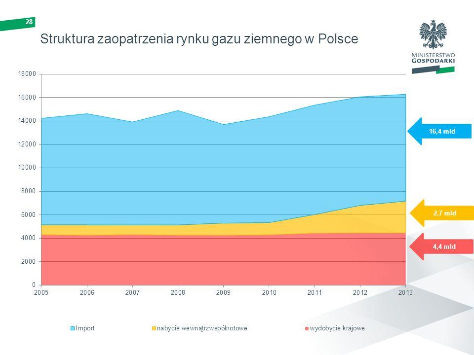 28 16,4 mld 2,7 mld 4,4 mld Struktura zaopatrzenia rynku gazu ziemnego w Polsce