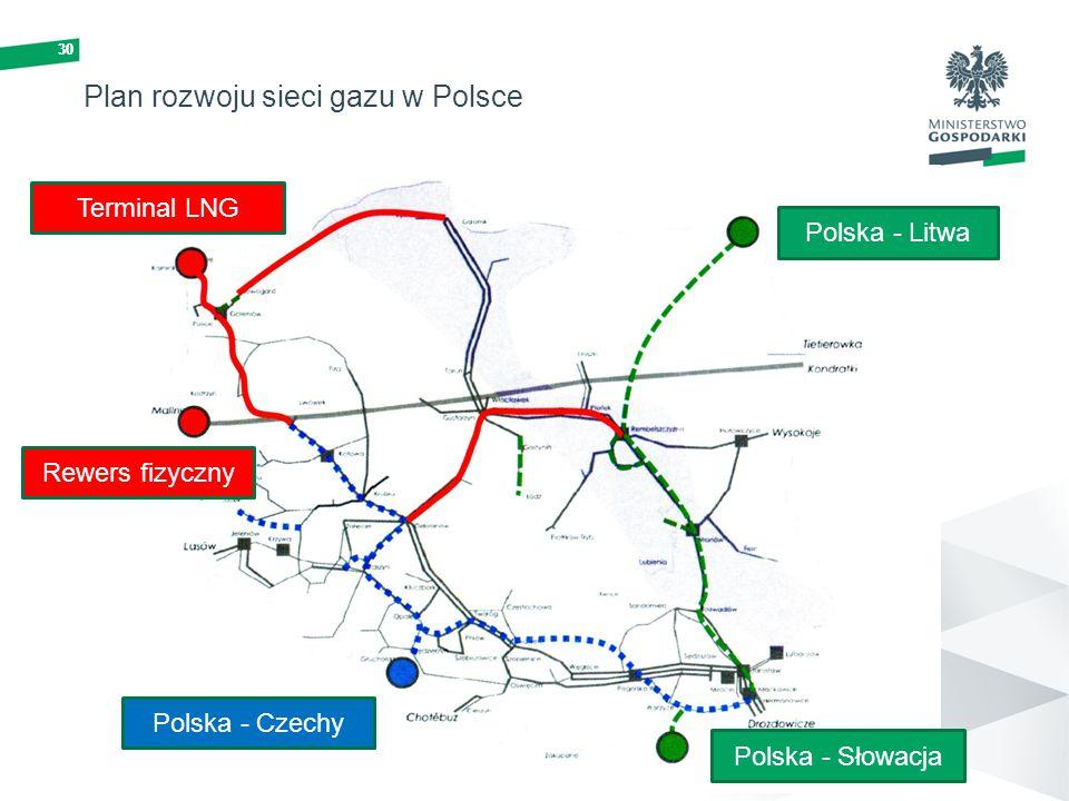30 Plan rozwoju sieci gazu w Polsce 30 Polska - Litwa Polska - Słowacja Polska - Czechy Terminal LNG Rewers fizyczny