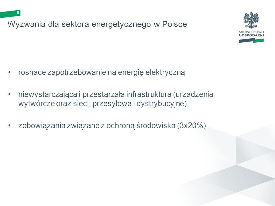 6 Wyzwania dla sektora energetycznego w Polsce rosnące zapotrzebowanie na energię elektryczną niewystarczająca i przestarzała infrastruktura (urządzen