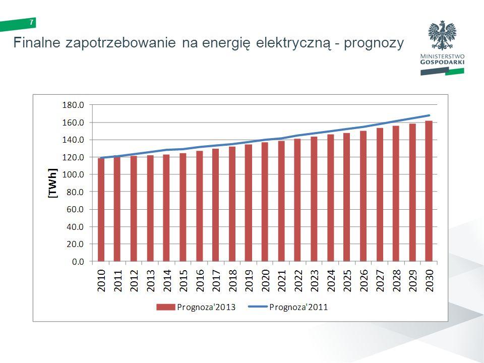 7 Finalne zapotrzebowanie na energię elektryczną - prognozy