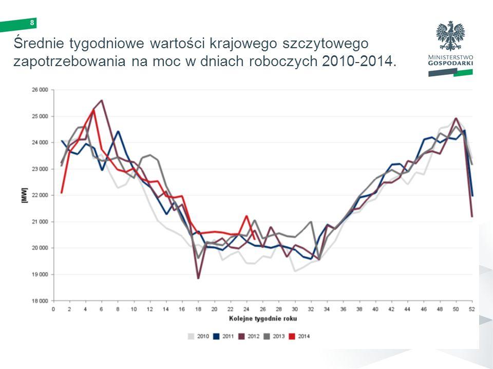 8 Średnie tygodniowe wartości krajowego szczytowego zapotrzebowania na moc w dniach roboczych 2010-2014.